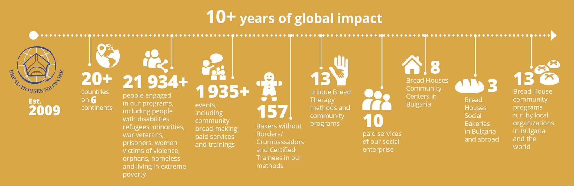 10+ years of global impact